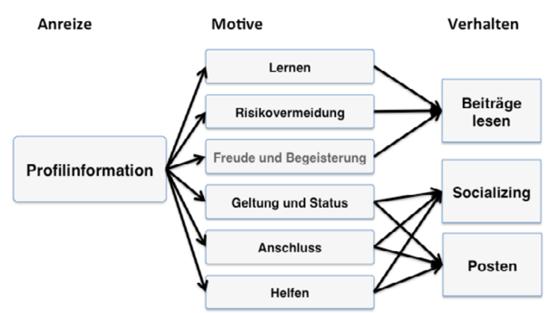 Wirkung-von-Profilinformationen.-1