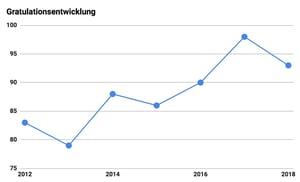 gratulationsentwicklung-2018