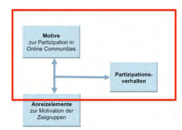 Zusammenhang-Motive-und-Verhalten