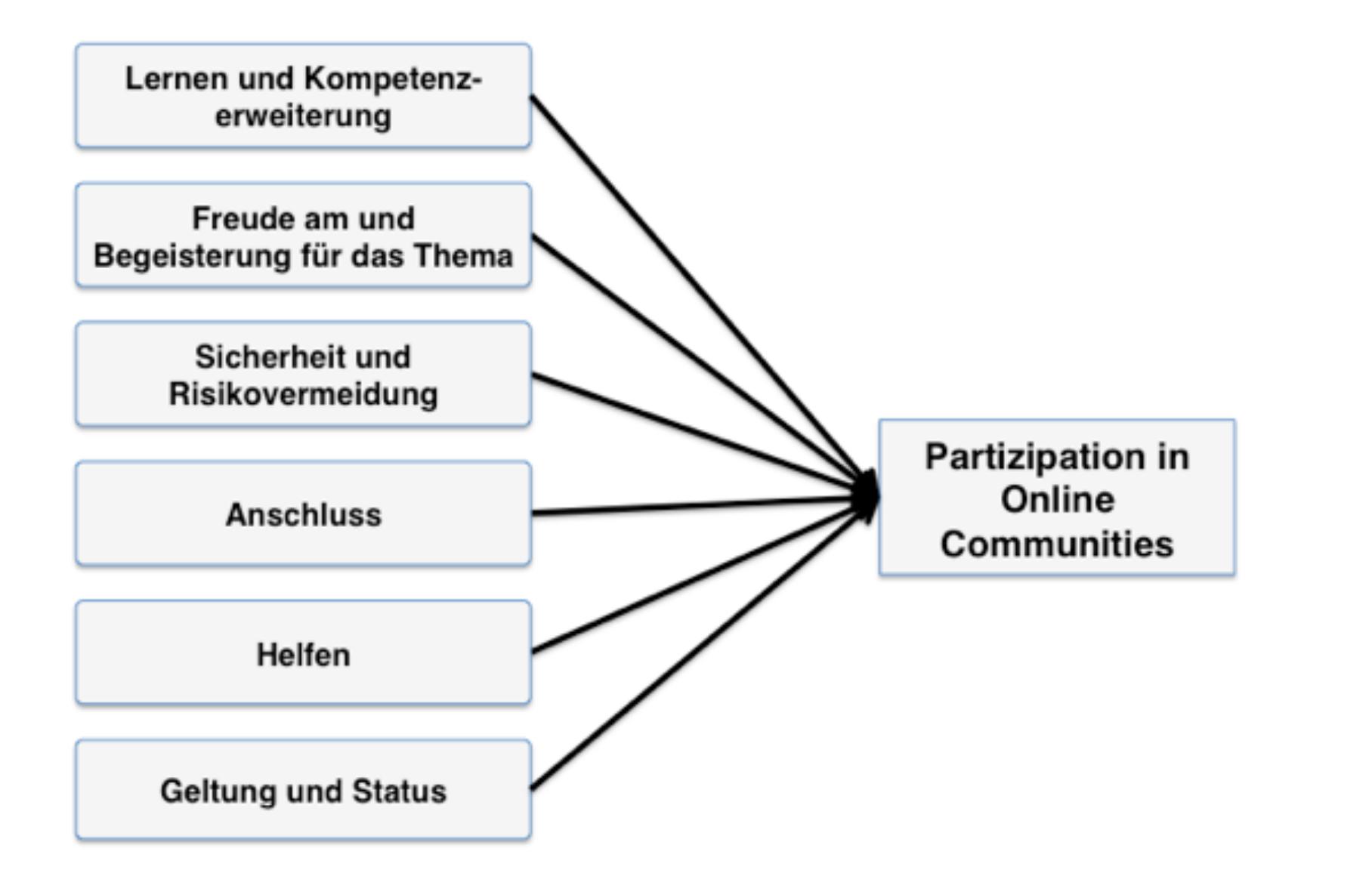 6-intrinsische-Motivationen-zur-Partizipation-in-Online-Communities