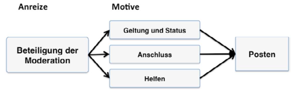 Beteiligung-der-Moderation (1)