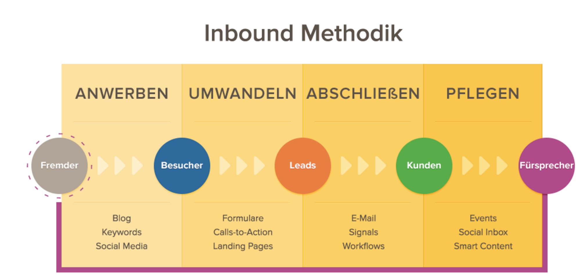 Hubspot-Stages-Inbound-Methodik