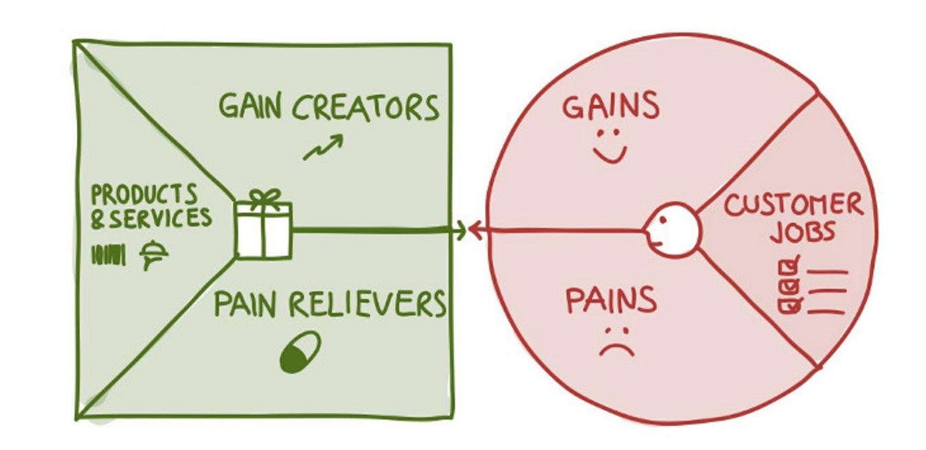 Value-Proposition-Design-Methode-