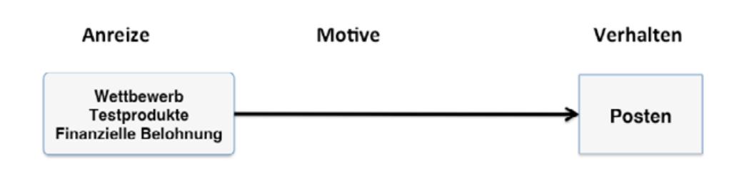 Wirkung-von-materiellen-Anreizen